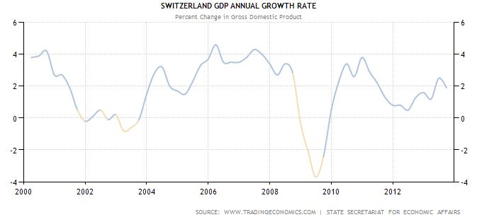 Switzerland - annual GDP growth (historical data)