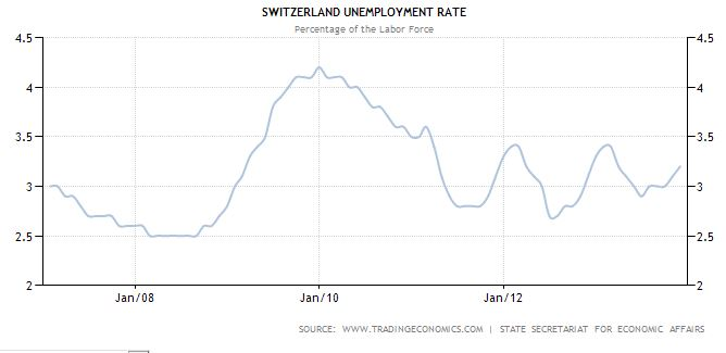 Switzerland unemployment (historical data) - Unemployment in Switzerland before and after Lehman shock