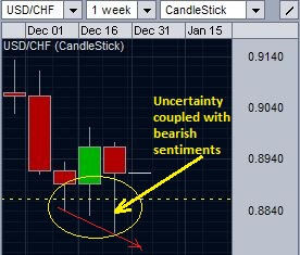 A closer look on the price action of USD/CHF for the past 3 weeks.
