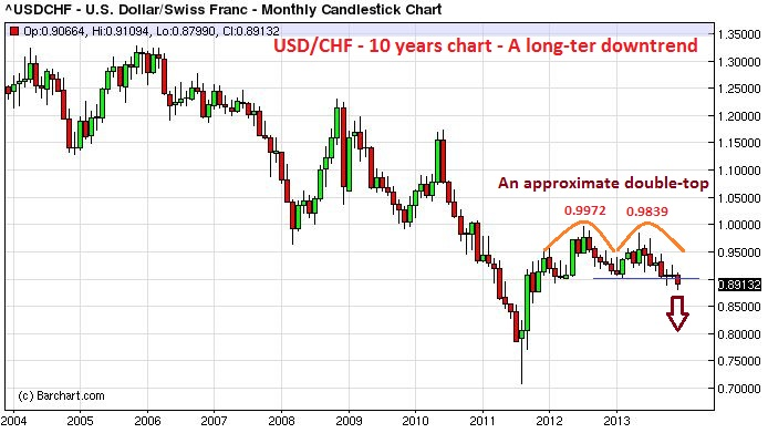 USD/CHF historical chart of past 10 years - A long-term downtrend