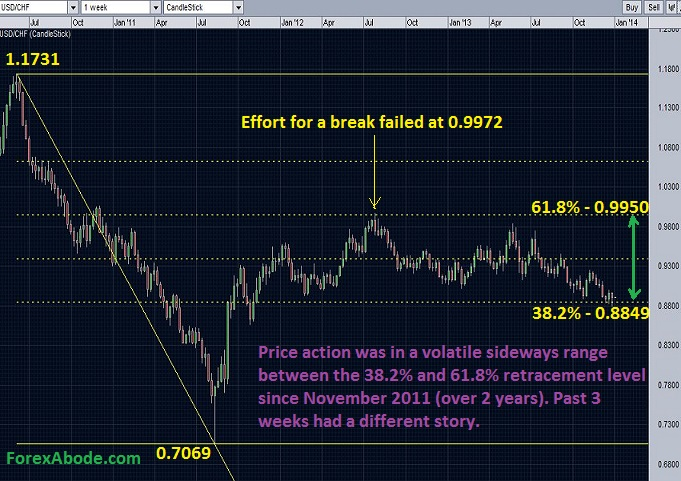 USD/CHF weekly chart - The pair has been in the sideways range but has been trying to break out from the range