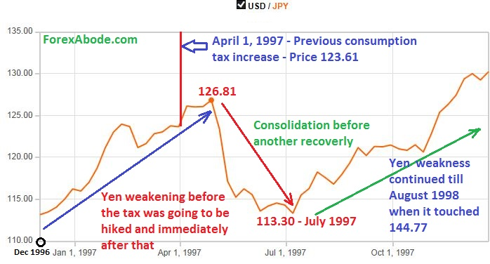 USD/JPY price action during the previous hike in the consumption tax during 1997