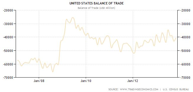 Continuous trade deficit in the United States - Historical data