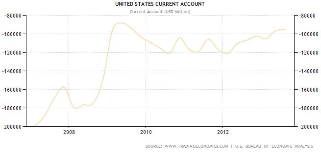 United States Current Account - Historical data - continuous deficit