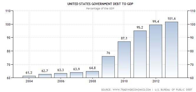 United States - Government Debt to total gross domestic product (GDP)  ratio