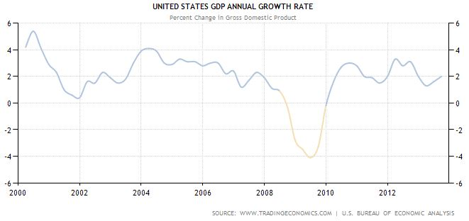 United States - annual GDP growth historical data