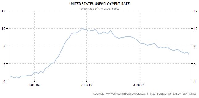 United States unemployment (historical data) - Unemployment in the U.S.A. before and after Lehman shock