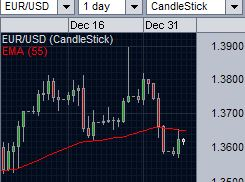 EUR/USD daily chart for today's outlook