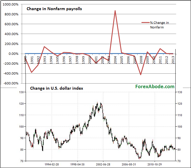 Chart of historical comparison of nonfarm payroll data and the US dollar index.