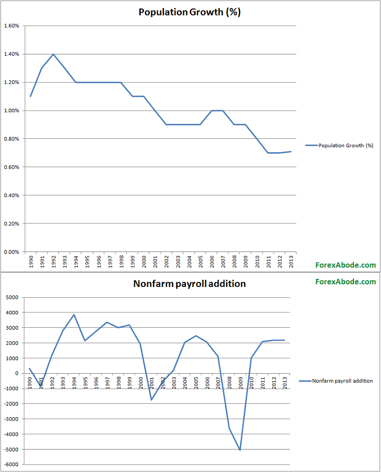 Year wise historical chart of US population growth versus nonfarm payroll additions