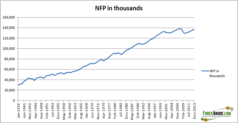 Up to date chart for non-farm payroll data since the year 1939.