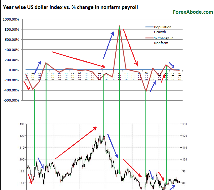 Year wise correlation between nonfarm payroll and US dollar strength.