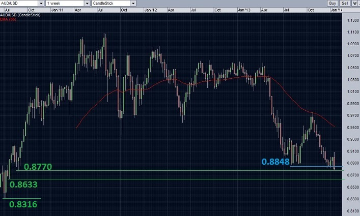 AUD/USD weekly chart with break of support level