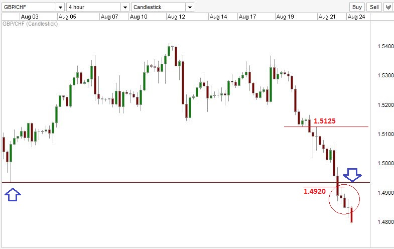 GBP/CHF Chart showing the resistance levels.