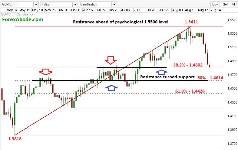 GBP/CHF against upcoming support levels.