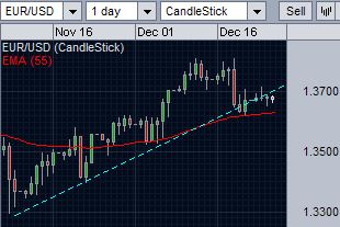 EUR/USD breaks the support of the trend line but stays above 55-day EMA support