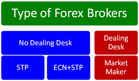 Different types of forex traders
