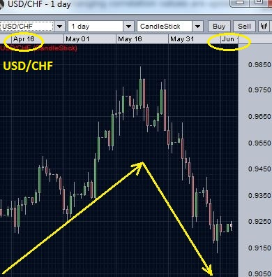Forex chart depicting negative currency correlation for currency pair 2