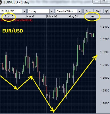 Forex chart depicting positive currency correlation for currency pair 1