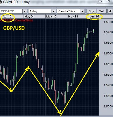 Forex chart depicting positive currency correlation for Currency pair 2