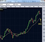 GBPJPY - The exact hit as predicted