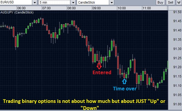 Forex binary options - market direction