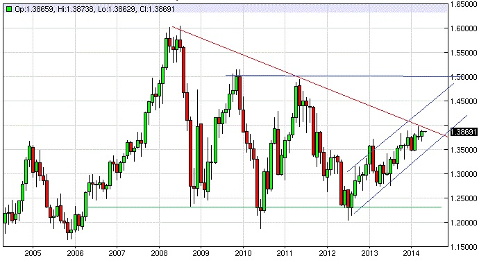 EUR/USD trend - 10 year's historical chart of euro - US dollar