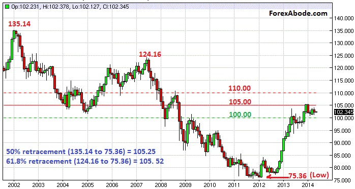 USD/JPY trend - 10 year's historical chart of US dollar - Japanese yen