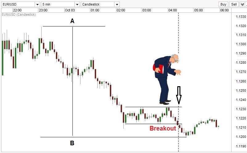 Forex trading 5 minute charts