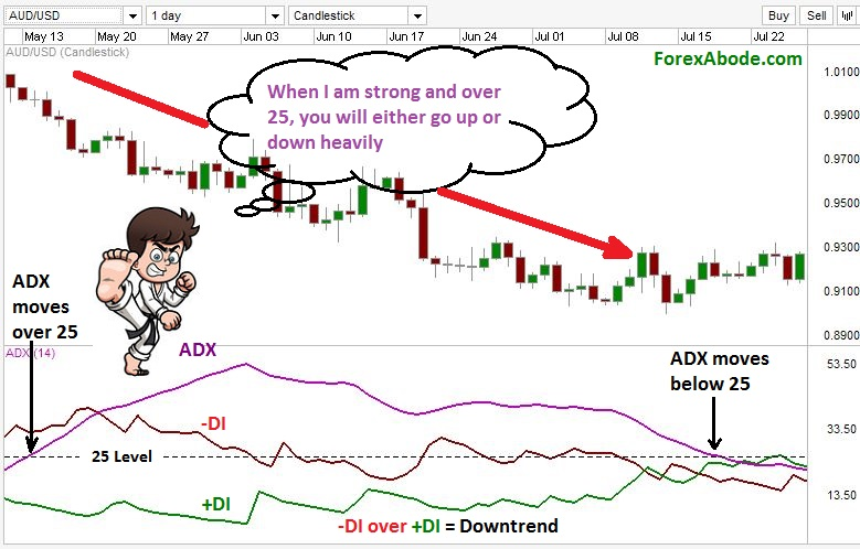 ADX during a downtrend on a Forex chart.