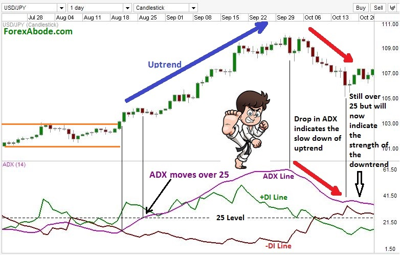 ADX during uptrend on a Forex chart.