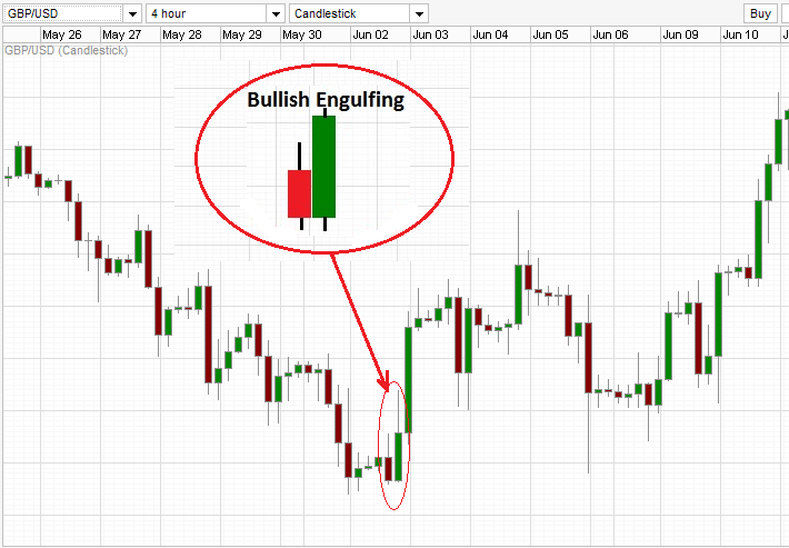 Another example of bullish engulfing during a downtrend.