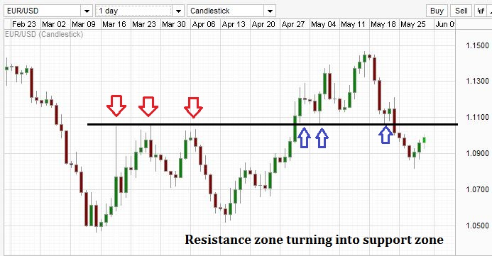 Another example of Forex resistance turning ito support.