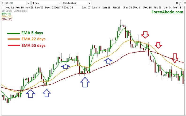 Time frames in forex trading