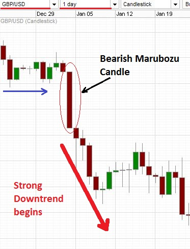 Bearish marubozu candlestick on forex chart.