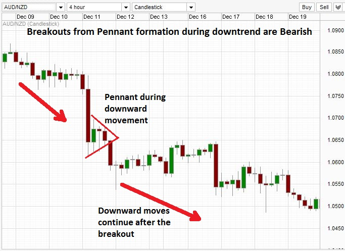 Bearish pennant break out on a trading chart.