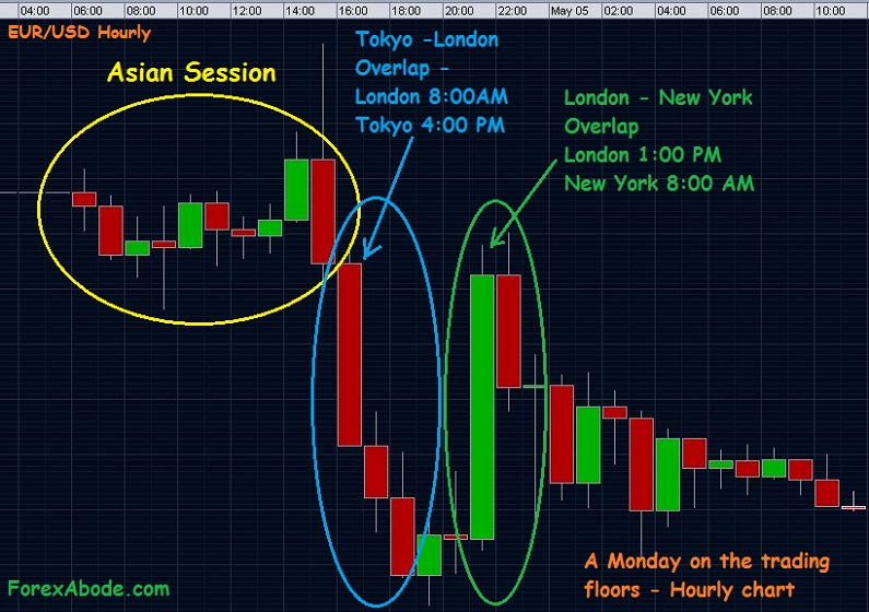 Forex session times