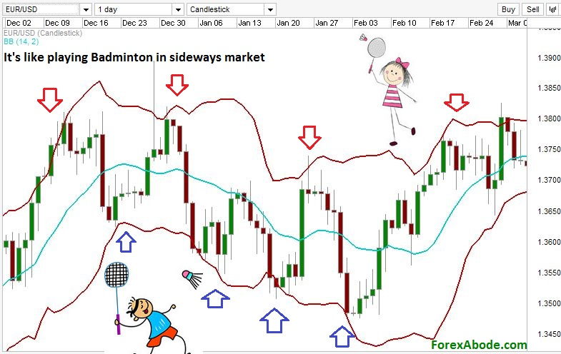 Bollinger bands on a Forex chart.