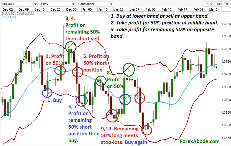 Trading with Bollinger bands in ranging market.