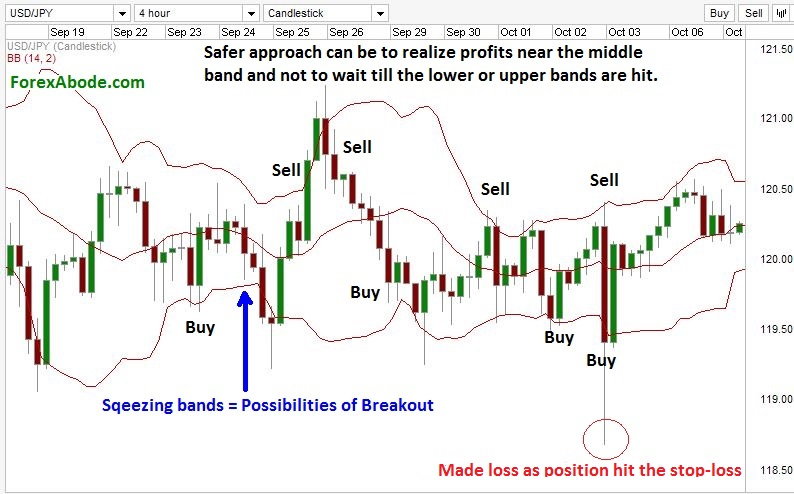 Trading the ranging markets with Bollinger Bands.