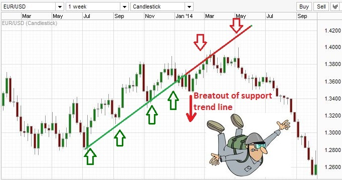 Illustration of a breakout from a trend line.