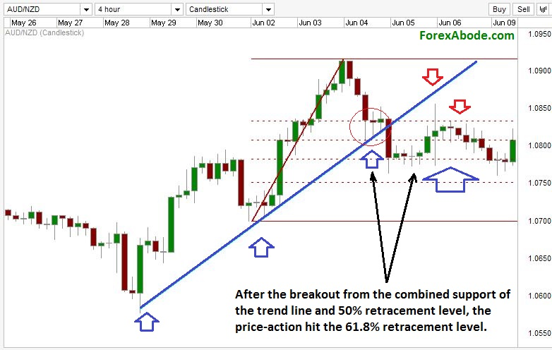 Breakout from the combined support of Fibonacci level and trend line on a Forex chart.