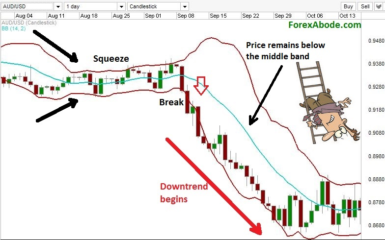 Breakout to begin a downtrend after Bollinger band squeeze.