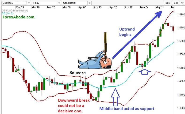 Breakout to begin an uptrend after Bollinger band squeeze.