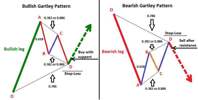 Forex gartley trading