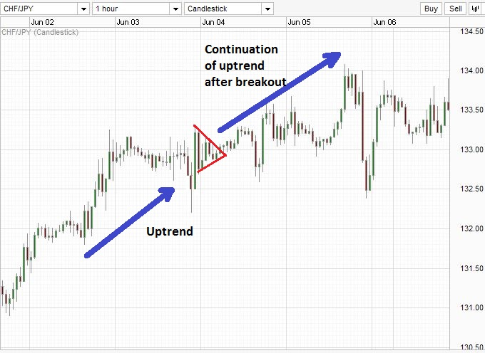 Extended chart showing the uptrend before the pennant pattern.