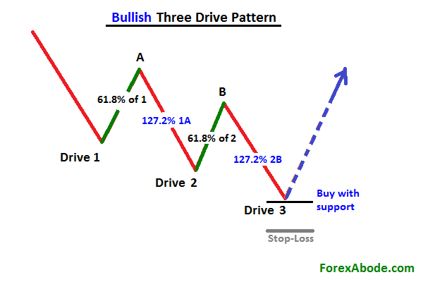 3 drives forex