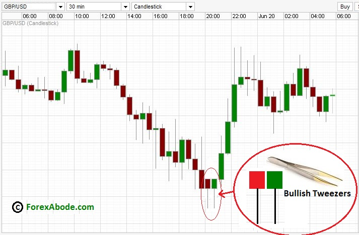 Candlestick Charts  Learn Techniques from Steve Nison