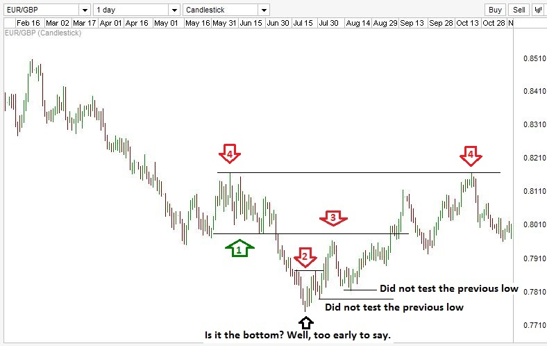 Trading with Elliott wave - Chart 1