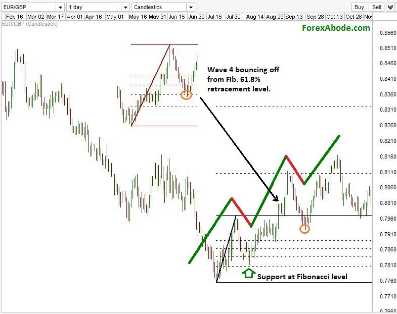 Chart 2 of the example of Elliott wave trading.